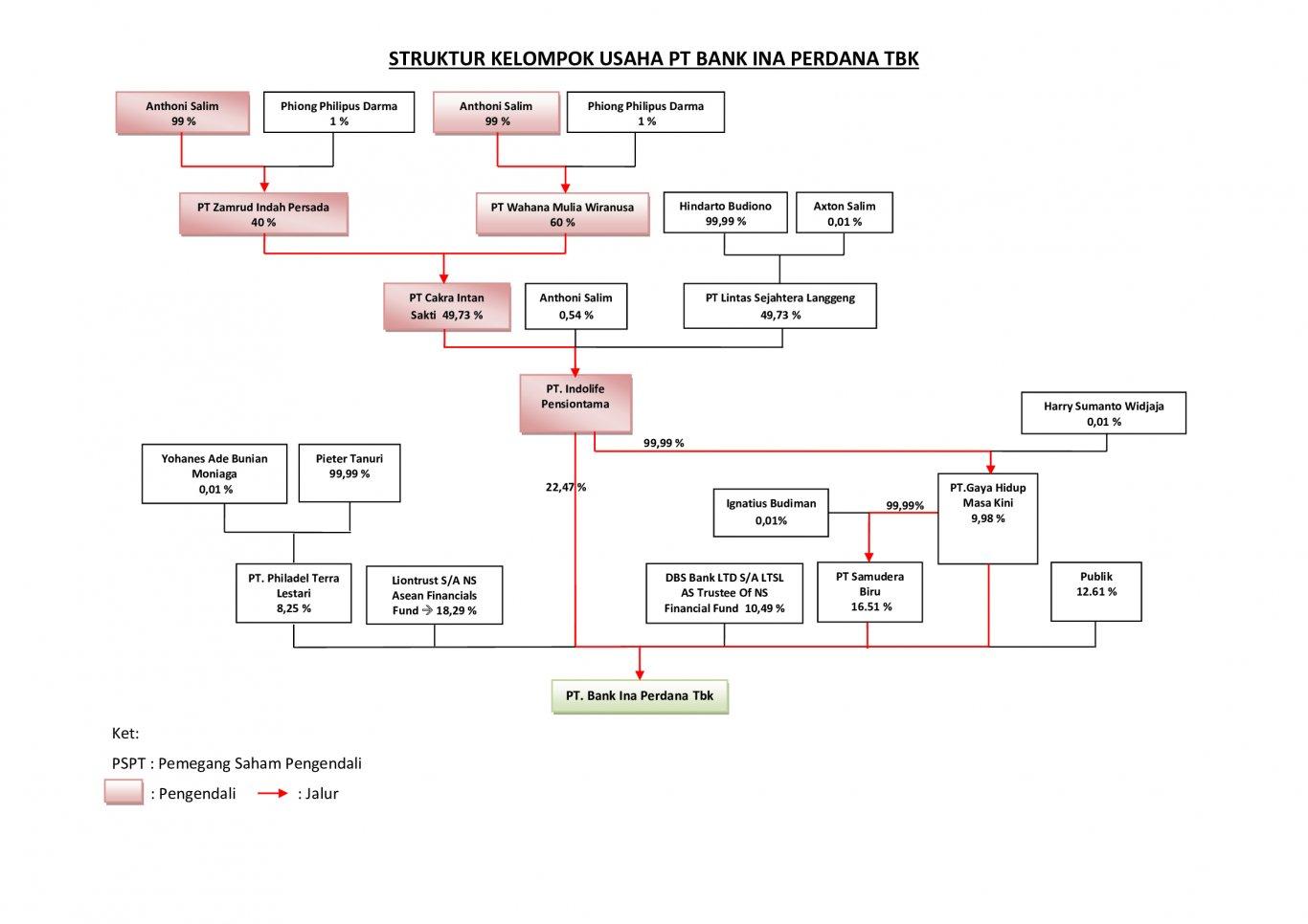 Struktur Grup